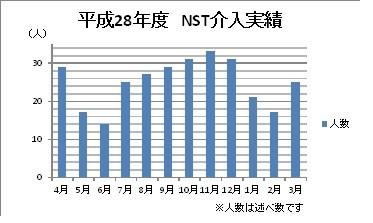 平成28年度 NST介入実績