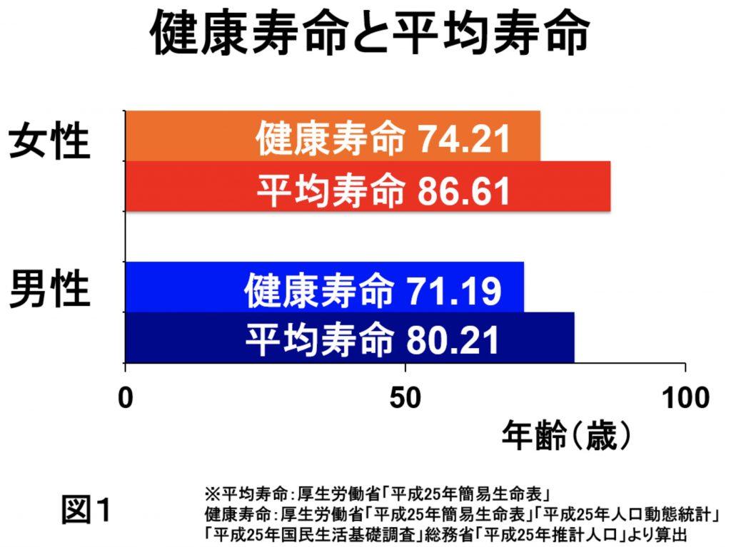 健康寿命と平均寿命(グラフ)