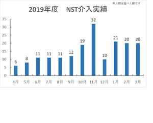 2019年度 NST介入実績